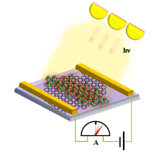 Photodetector based on a graphene field effect transistor that is sensitized with a layer of colloidal semiconductor nanocrystals. Such devices allow for ultrasensitive and fast photodetection in a spectral range that can be tuned by the nanocrystal properties